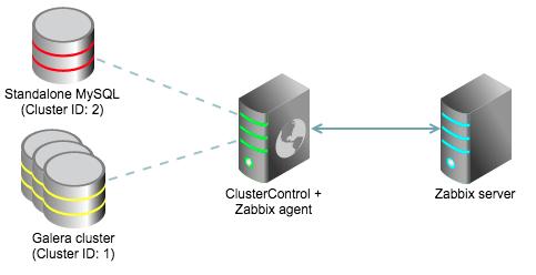 zabbix_agent