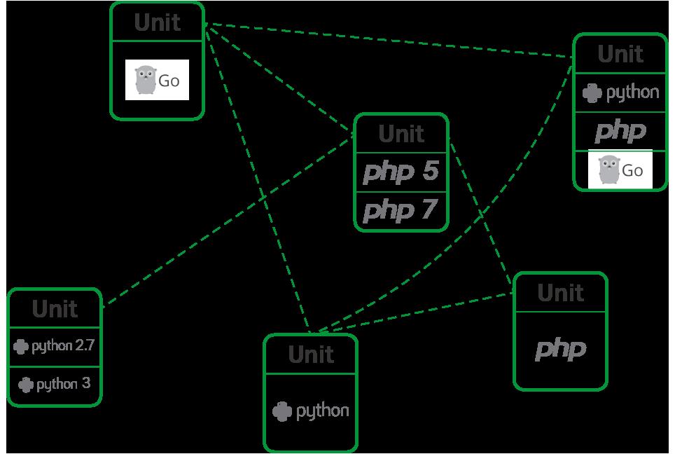 NGINX Unit – Application Server from Nginx   HostOnNet com