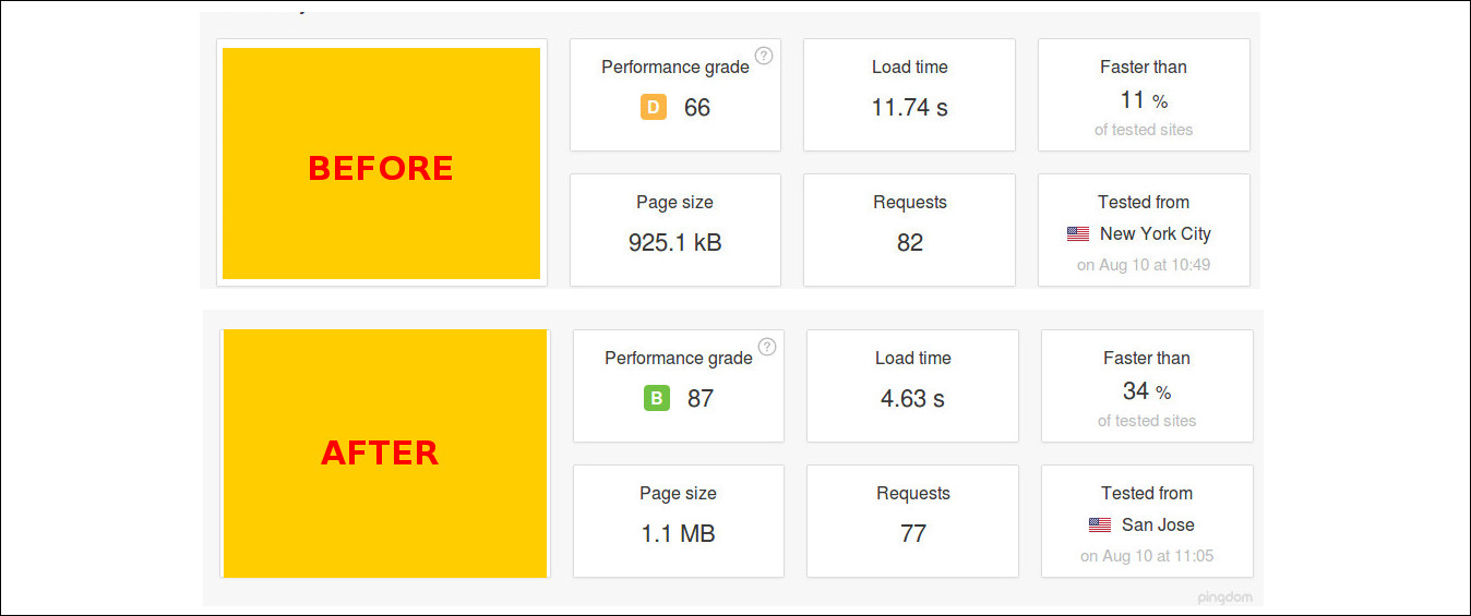 All we need to do is enter site's address and choose a testing server to get things started. So here is the result of before and after the WordPress ...
